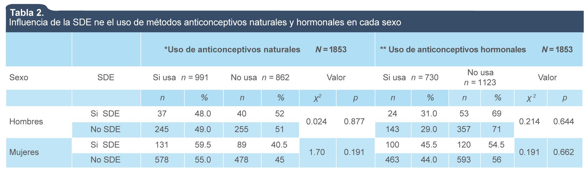 Anticonceptivos Naturales Calendario